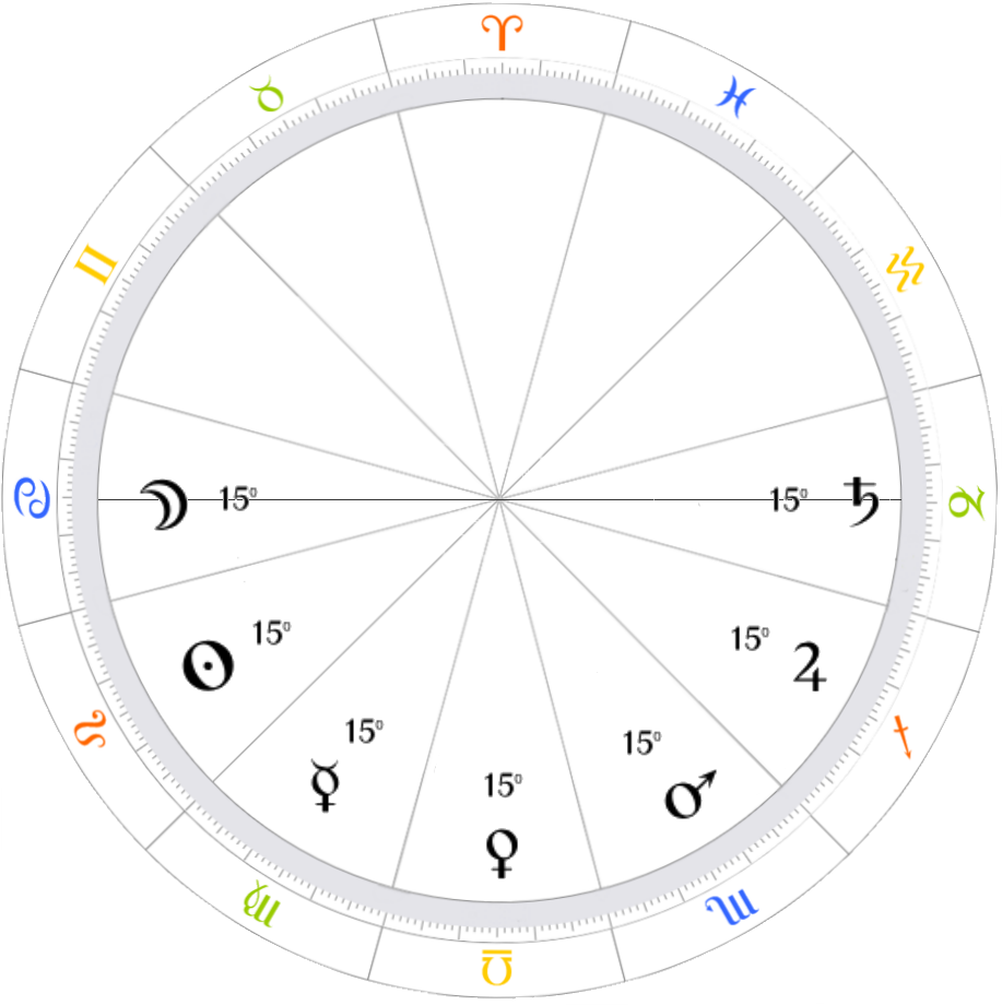 Why Aries ≠ the 1st House – Patrick Watson