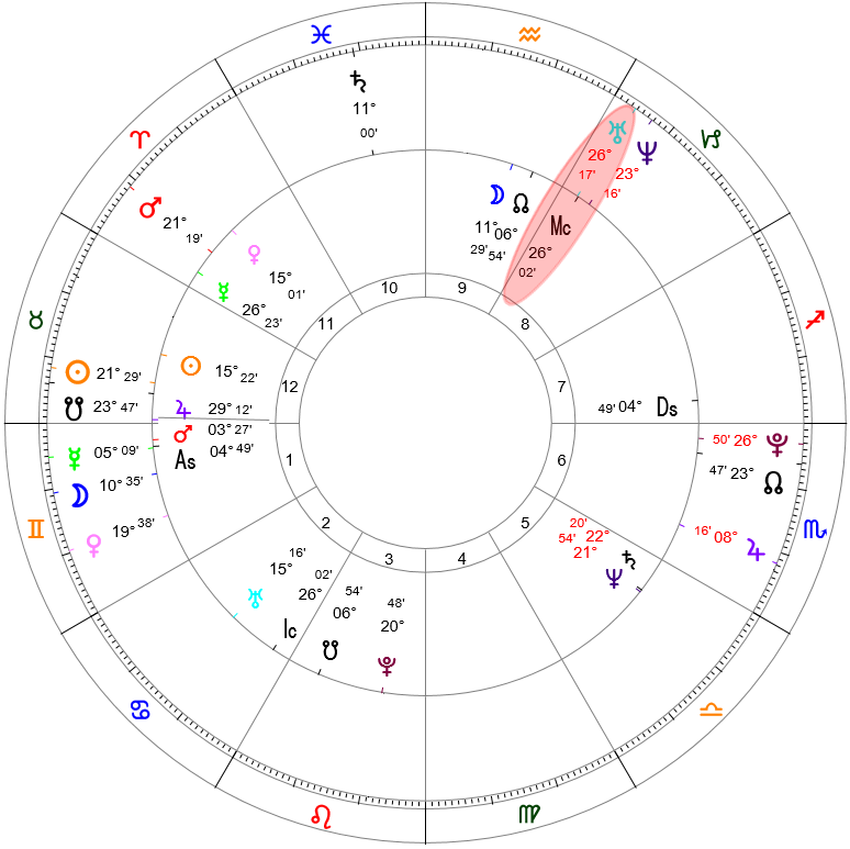 What To Do When the Midheaven Is Not in the 10th Whole Sign
